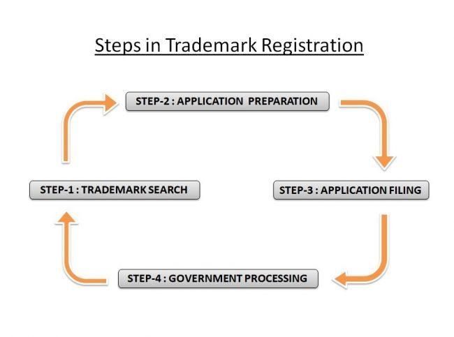 steps for trademark registration